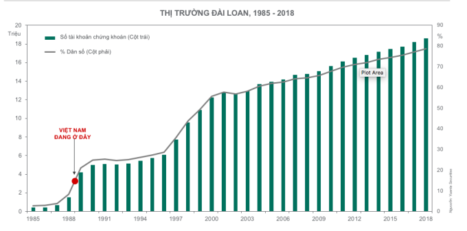 Việt Nam mới chỉ ở giai đoạn đầu của quá trình tăng trưởng số lượng nhà đầu tư cá nhân. Nguồn: Dragon Capital